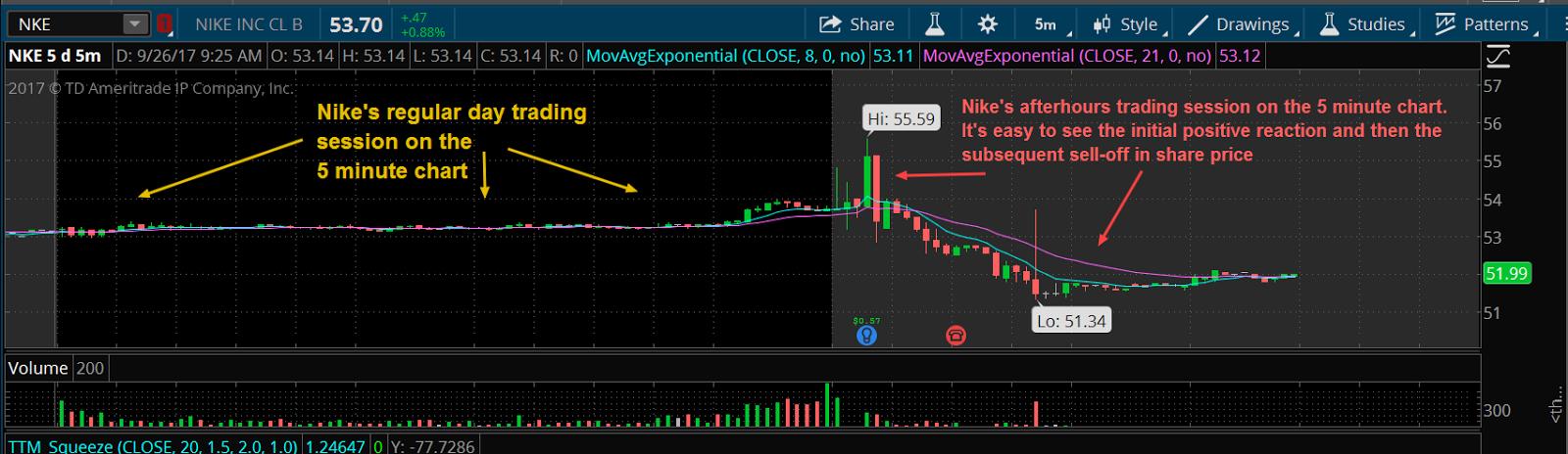 Nike Inc Charts