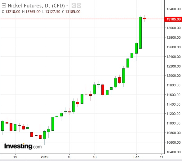 Nickel Daily Chart