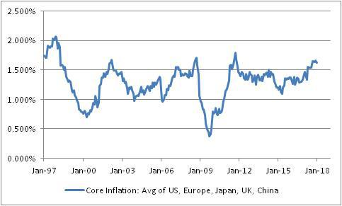 Core Inflation Avg Of US, Europe, Japan, UK, China