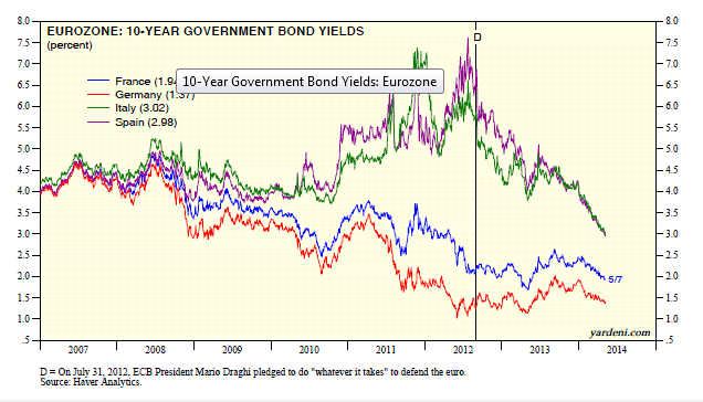 Eurozone 10-Year Sovereign Bond Yields