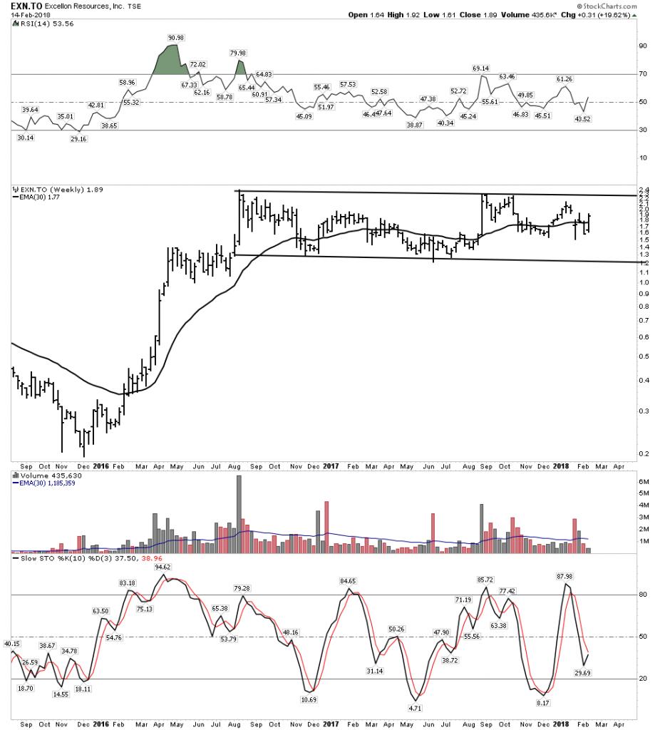 EXN Chart