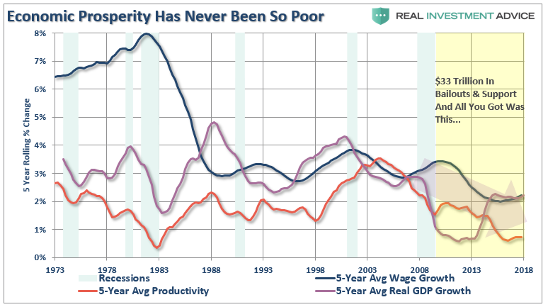 5-Year Avg Productivity, Wage Growth, and Real GDP Growth