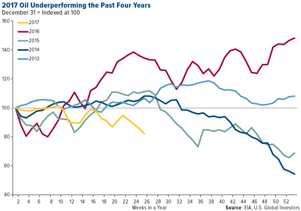 Oil underperforming the past four years