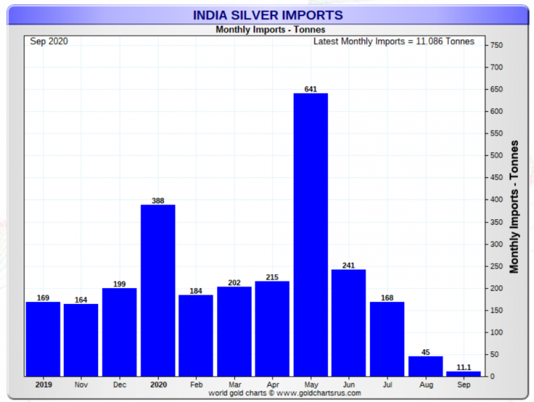 India Silver Imports