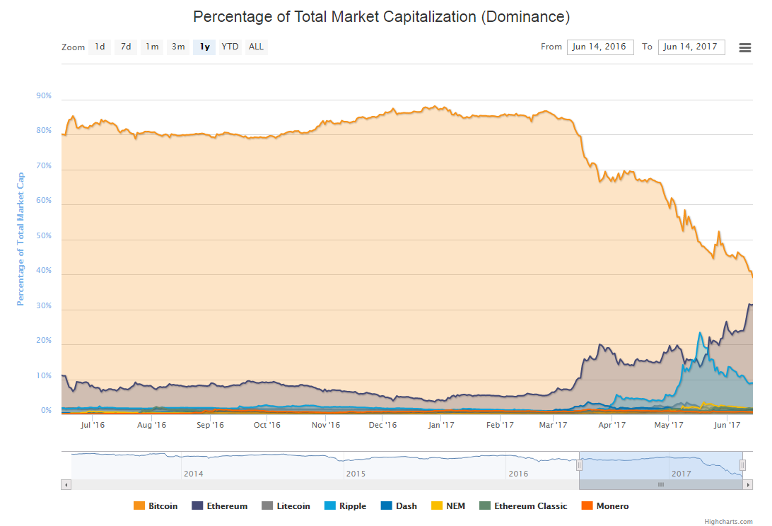 cryptocurrency market capitalization meaning