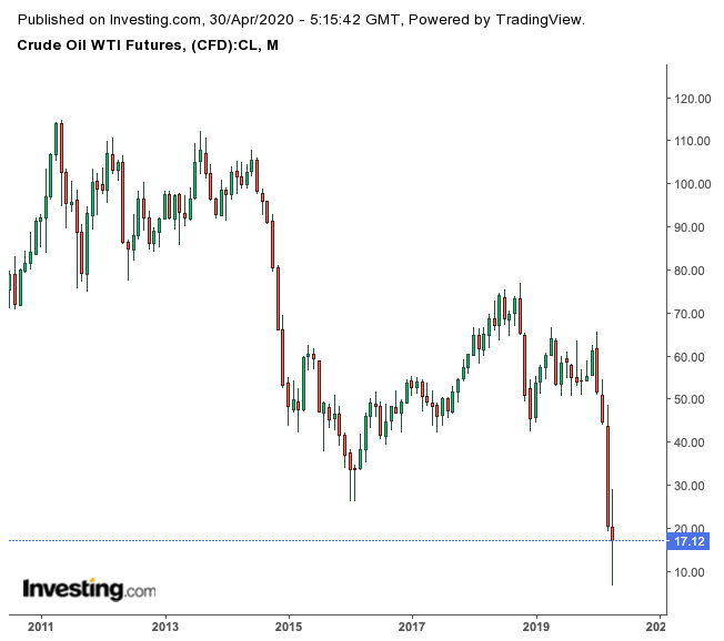 WTI Futures Monthly Chart