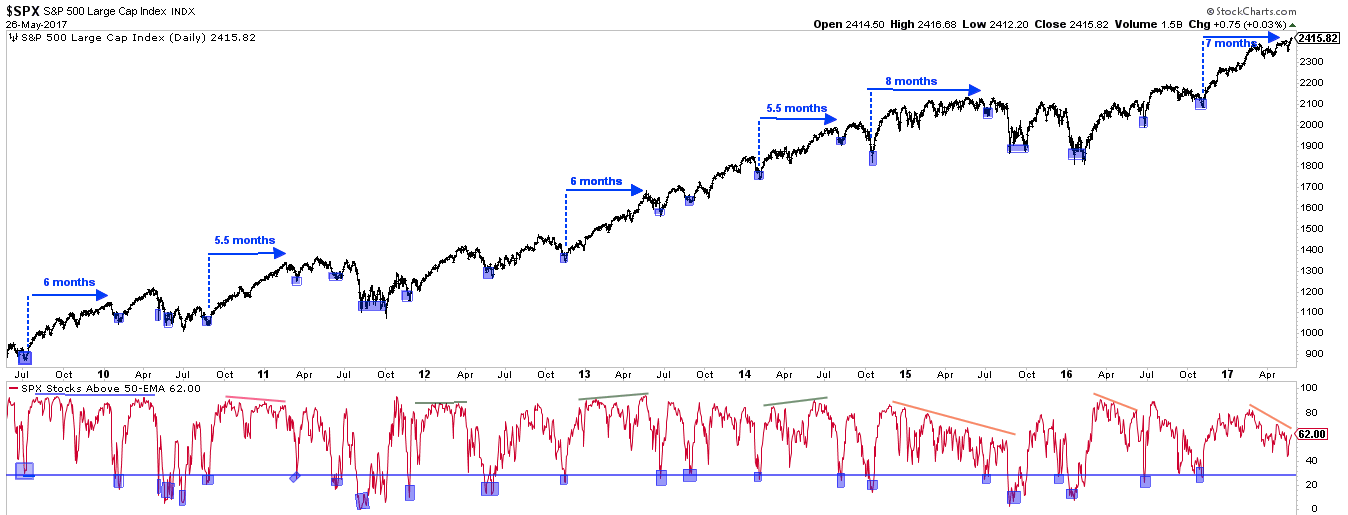 SPX Daily with Market Breadth