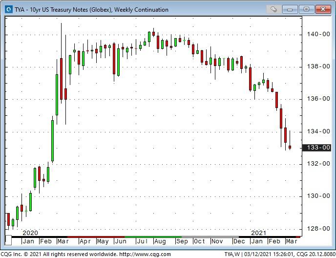 10-year Treasury notes weekly