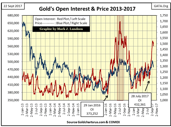 Gold's Open Interest & Price 2013-2017
