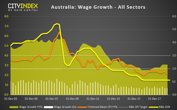 Australia Wage Growth All Sectors