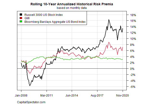 Rolling 10 Year Annualized Historical Risk Premia