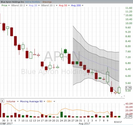 APRN Chart