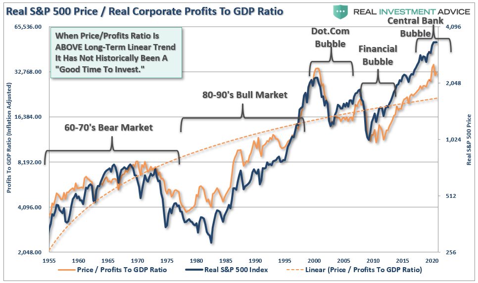 Real S&P 500 Price/Real Corporate Profits To GDP Ratio
