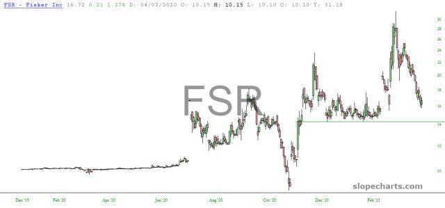FSR Daily Chart