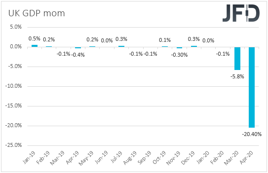UK GDP mom