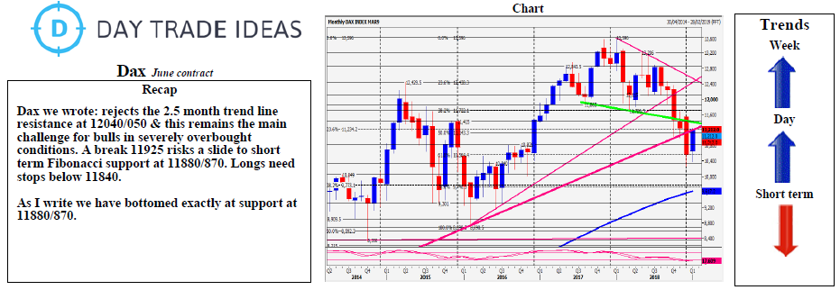 DAX Daily Forecast: Longs Need Stops Below 11850 | Investing com