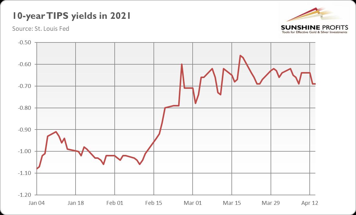 10 Year TIPS Yield In 2021