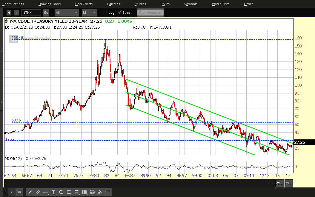 2 10 Year Treasury Yield Charts You Should Watch Investing