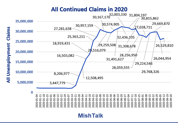 All Continued Claims In 2020