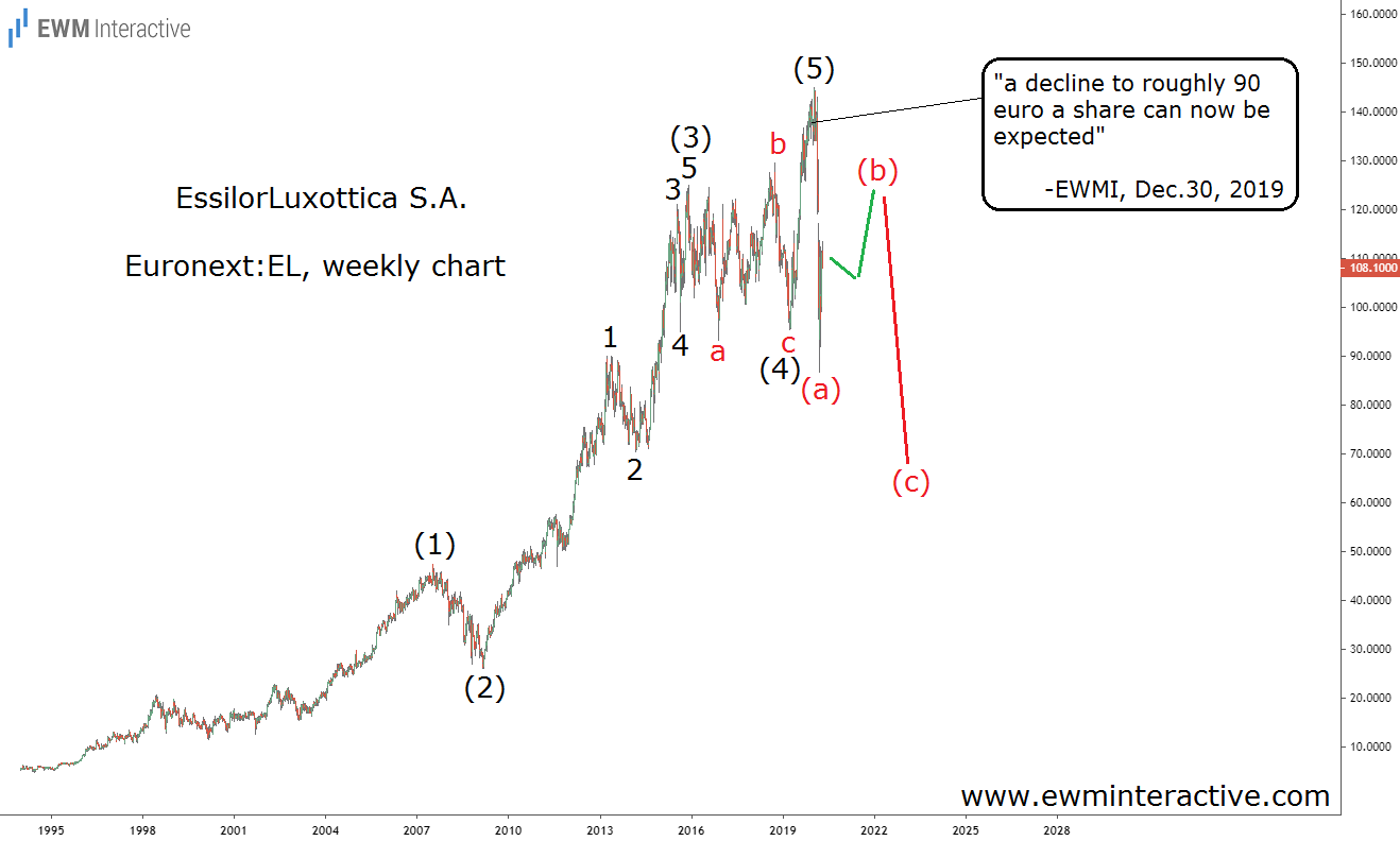 Essilor Luxottica Weekly Chart.