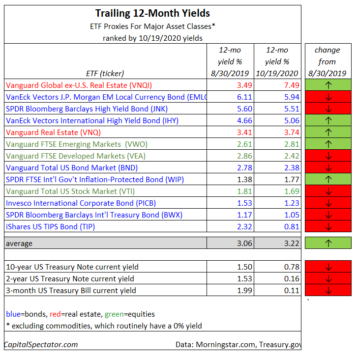 Trailing 12-Month Yields
