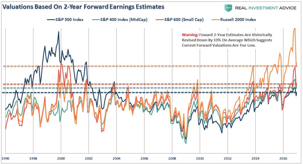 Valuations Based On 2-Year Forward Earnings Estimates