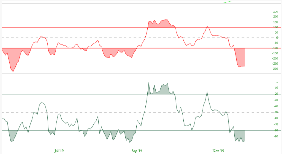 CNP Overbought/Oversold Indicators