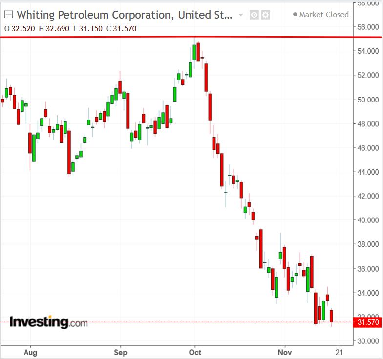 WLL chart