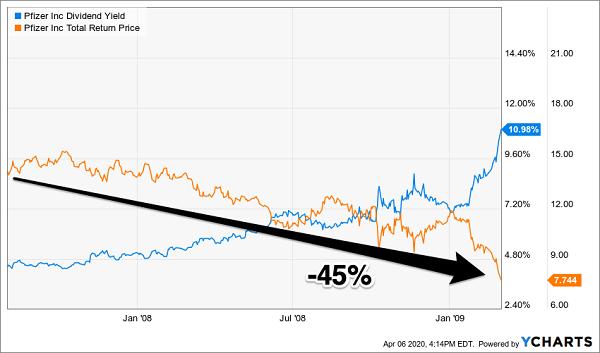 Pfizer Dividend Total Return Chart