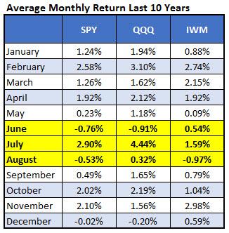 avg monthly summer etf returns 10 yrs