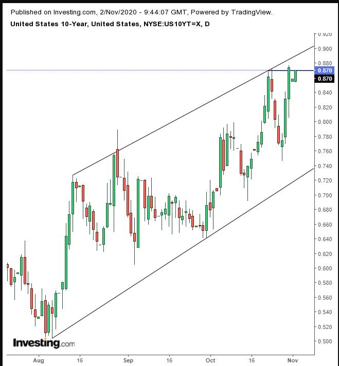 Treasuries Daily