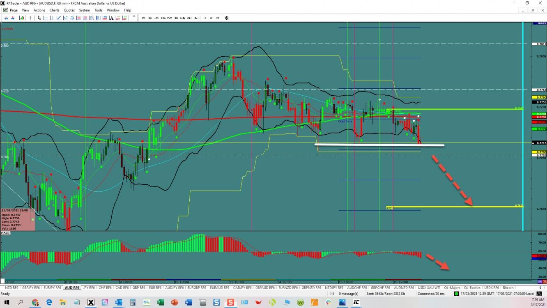 AUD/USD Breakout