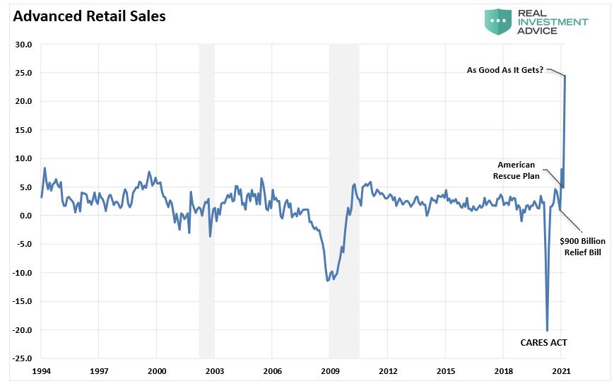 Advanced Retail Sales