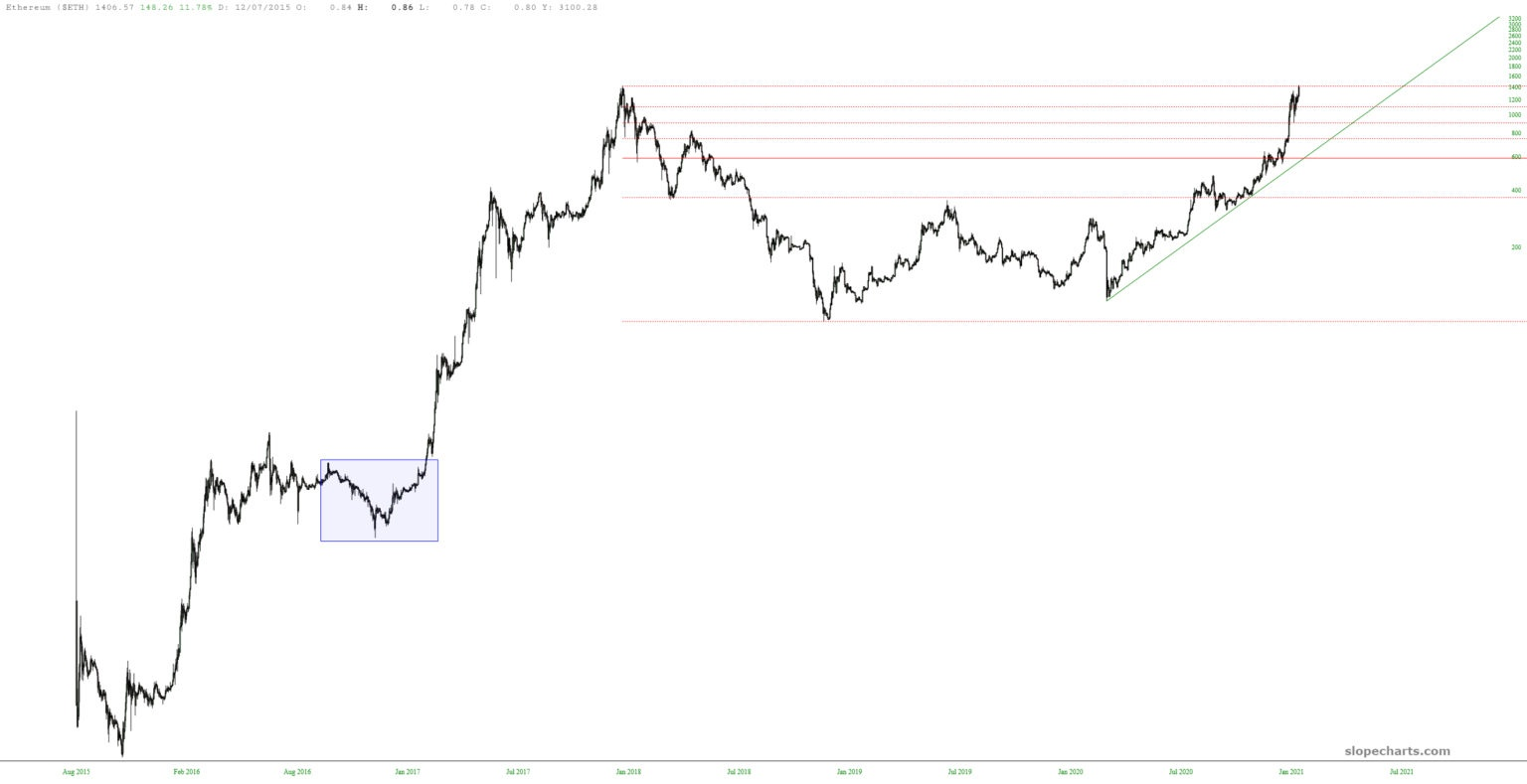 Another View of Ethereum Daily Chaart.