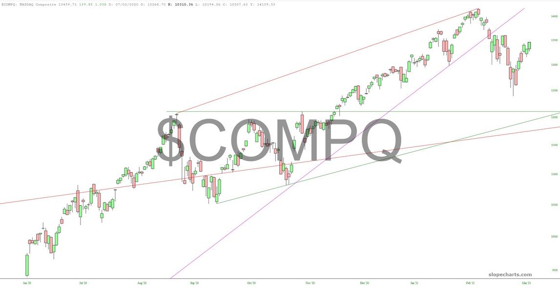 COMPQ Chart