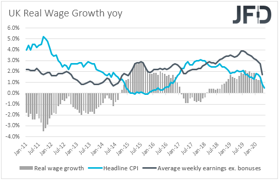 UK real wages