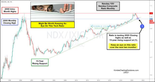 Nasdaq 100-Nasdaq Composite Ratio Monthly Chart.