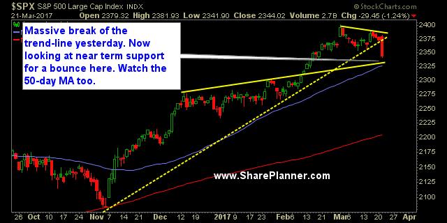 Tuesday's S&P 500