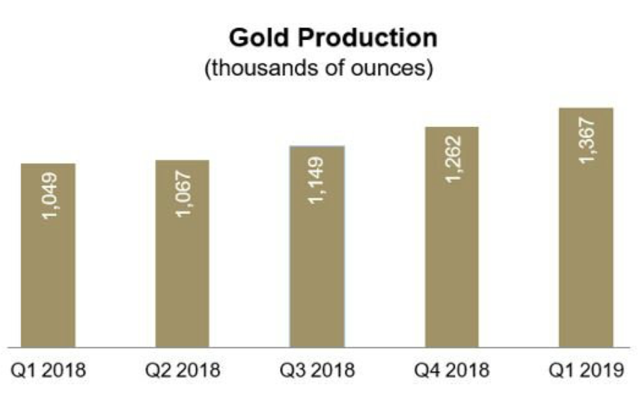 Gold Production (thousands of ounces)