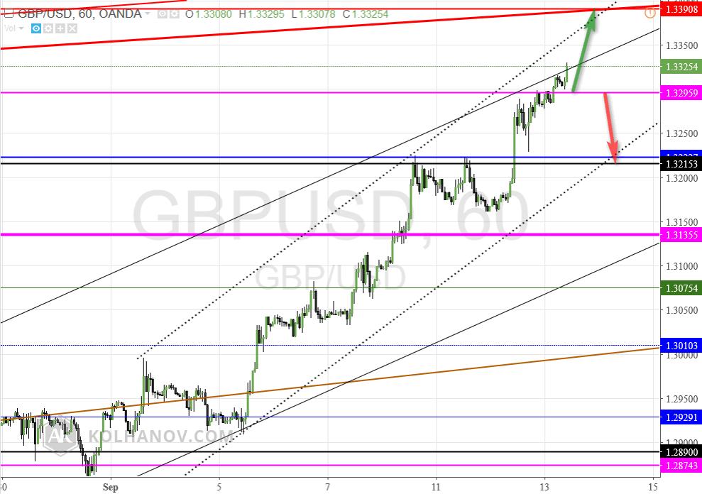 GBP/USD 60 Min Chart
