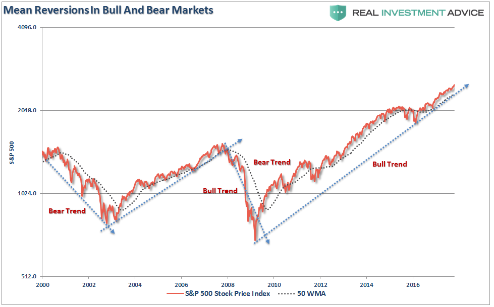 Mean Reversions In Bull And Bear Markets