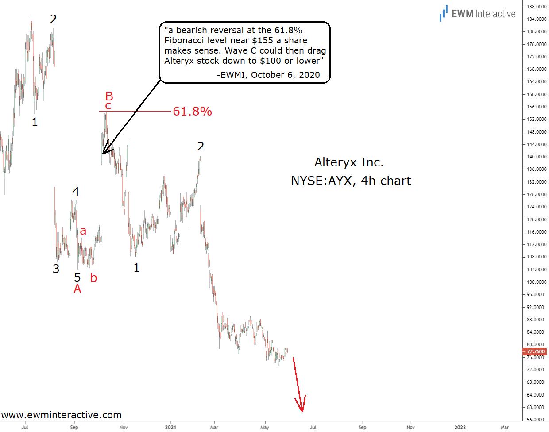 Alteryx Stock 4-Hr Chart
