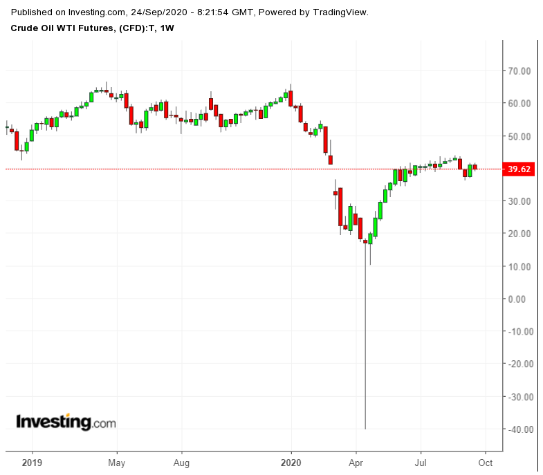 WTI Oil Futures Weekly Chart