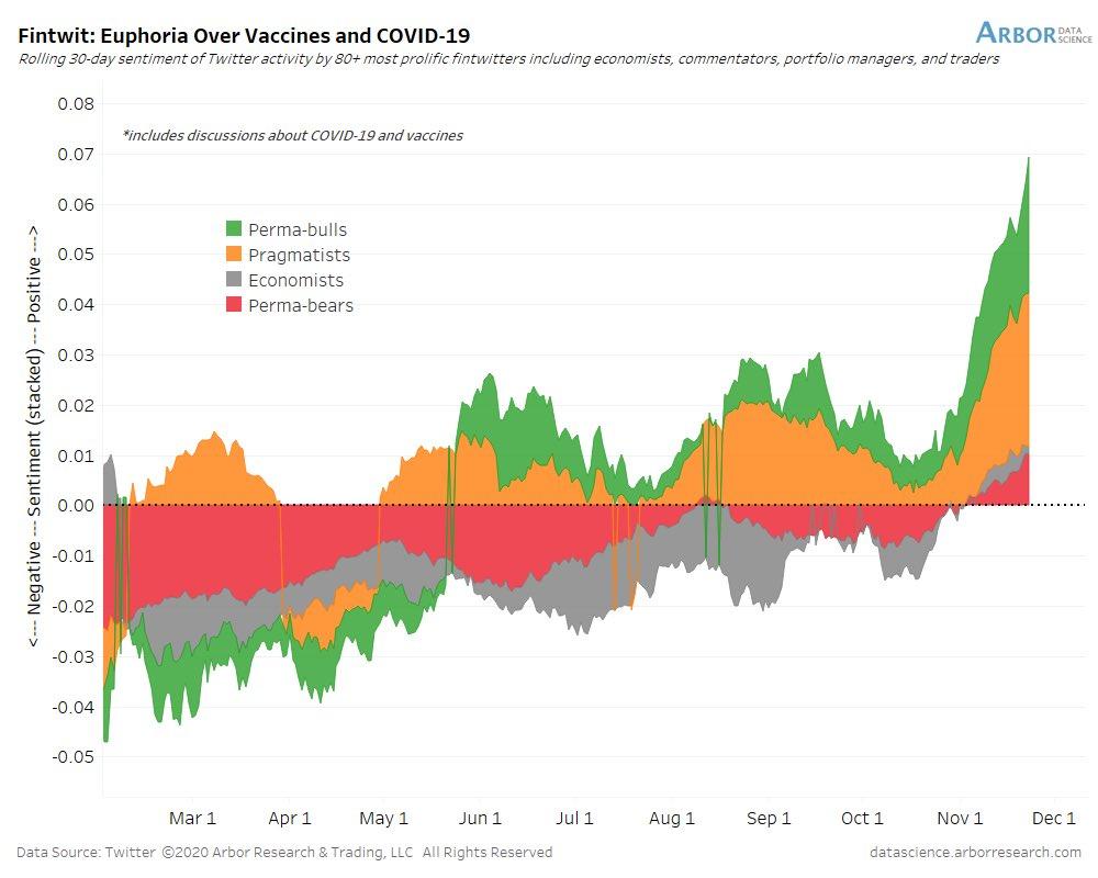 Euphoria Over Vaccines And Covid-19