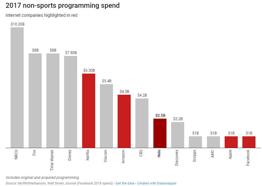Netflix: 2017 Non-Sports Programming Spend