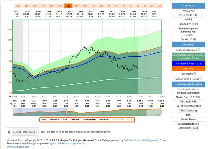 Cardinal Health Stock Price Chart