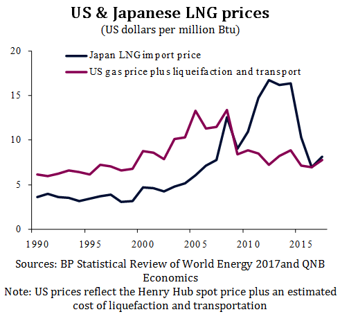 US & Japanese LNG Prices