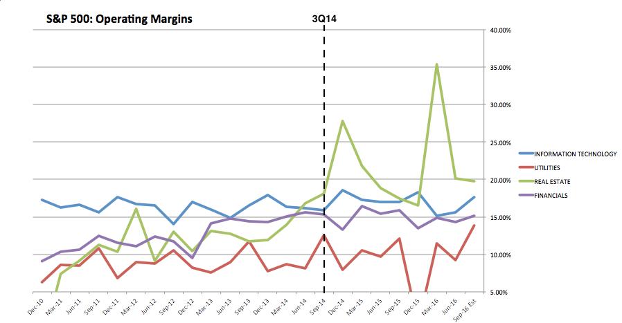 SPX Operating Margins:IT:Utilities:Real Estate:Financials