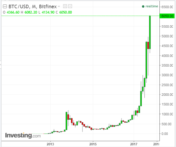 BTC USD Monthly Chart 2013 2017