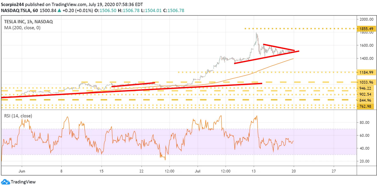 Tesla Inc 1 Hr Chart